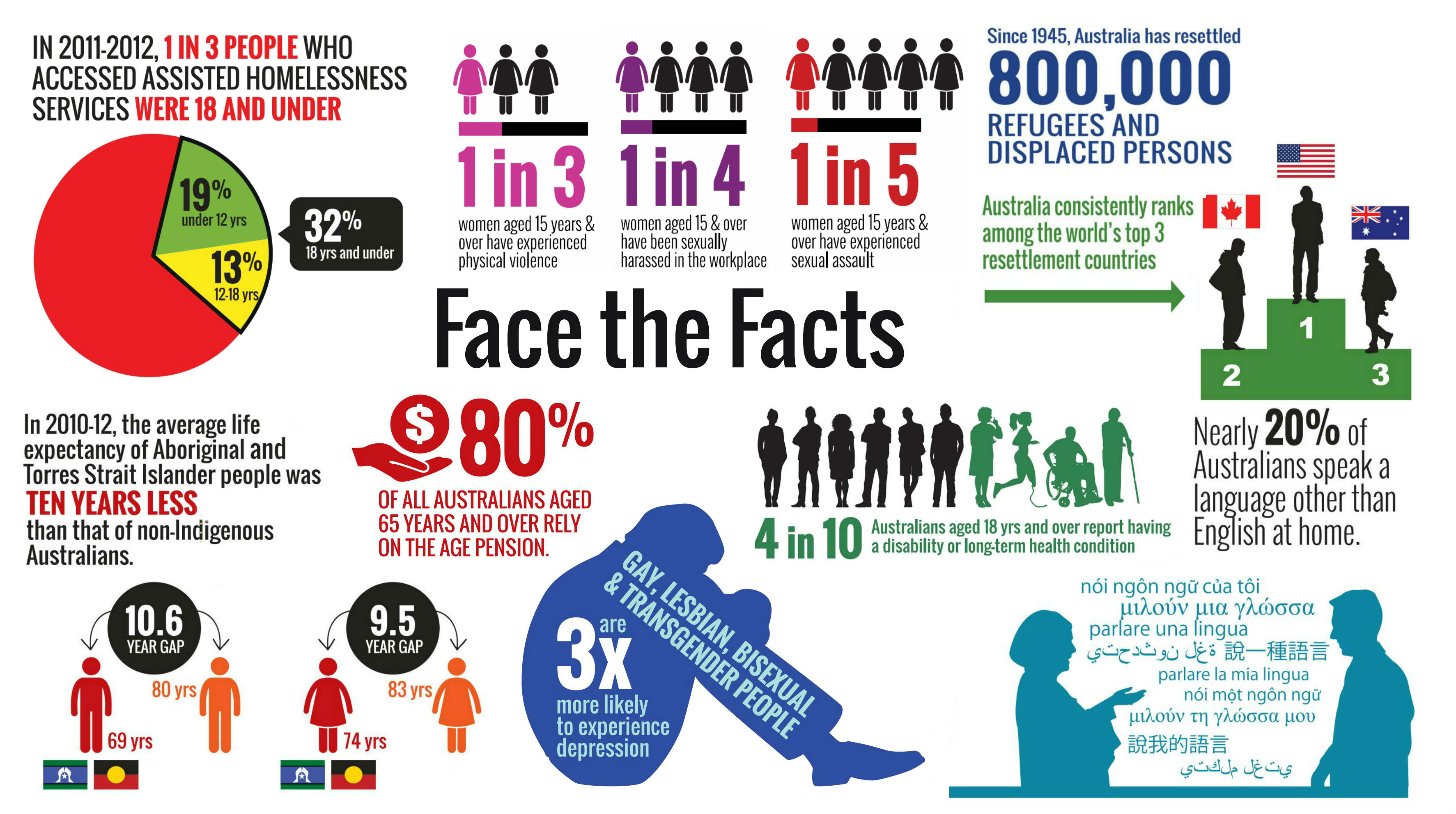 Face the facts 3 (correct aspect)